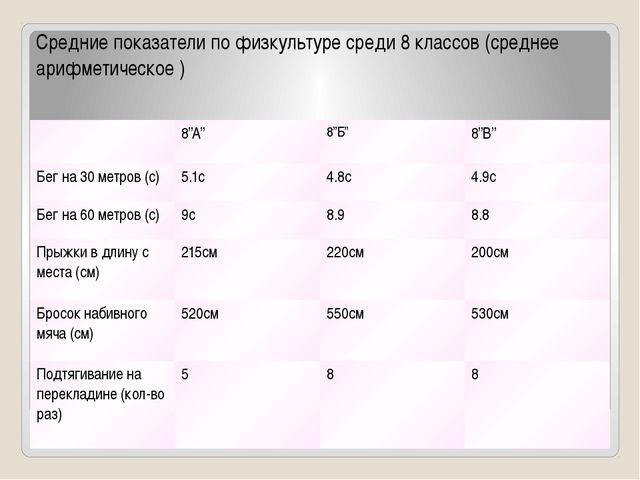 Средние показатели по физкультуре среди 8 классов (среднее арифметическое )...