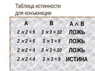 Таблица истинности для конъюнкции ABA  B 2  2 = 53  3 = 10ЛОЖЬ 2  2 =