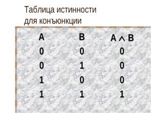 Таблица истинности для конъюнкции ABA  B 000 010 100 111