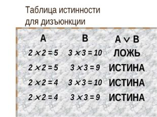 Таблица истинности для дизъюнкции ABA  B 2  2 = 53  3 = 10ЛОЖЬ 2  2 =