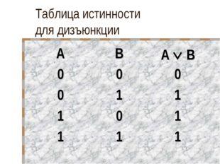 Таблица истинности для дизъюнкции ABA  B 000 011 101 111