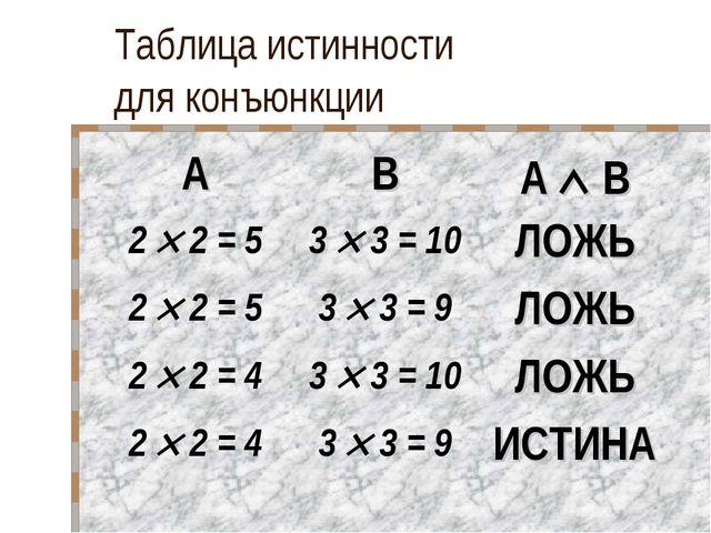 Таблица истинности для конъюнкции ABA  B 2  2 = 53  3 = 10ЛОЖЬ 2  2 =...