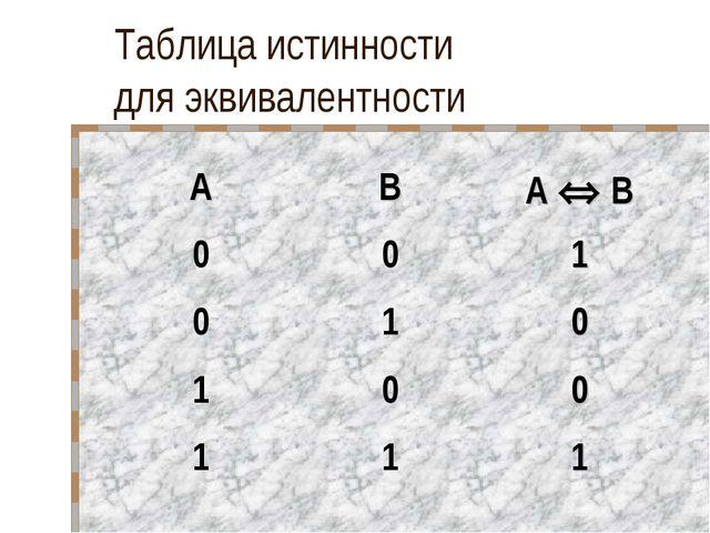 Таблица истинности для эквивалентности ABA  B 001 010 100 111
