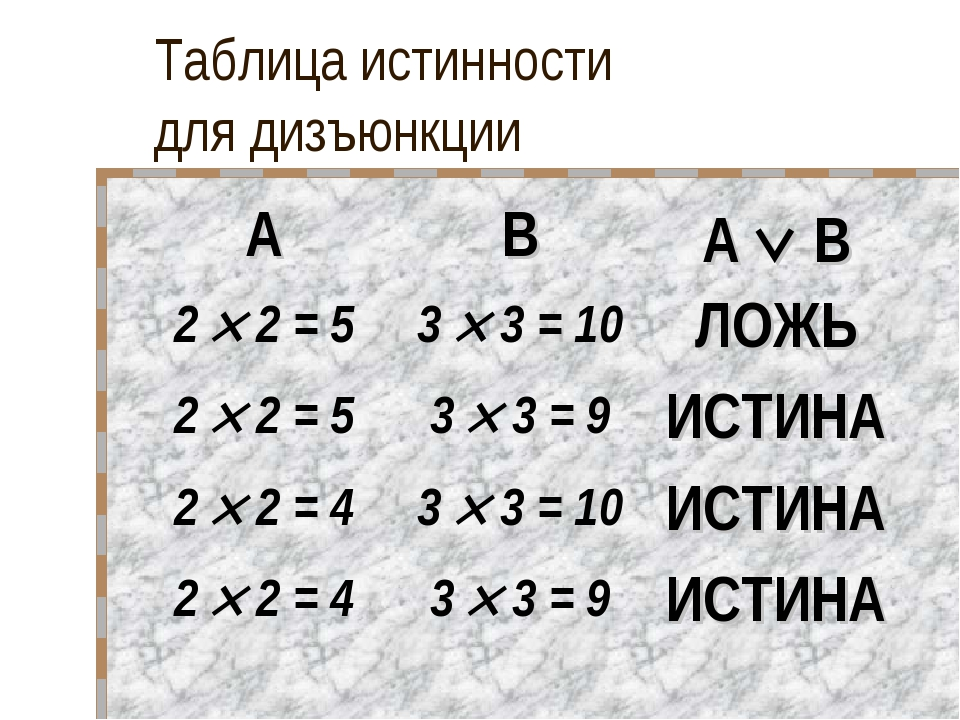 Таблица истинности для дизъюнкции ABA  B 2  2 = 53  3 = 10ЛОЖЬ 2  2 =...