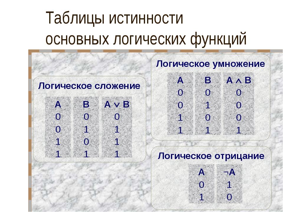 Таблицы истинности основных логических функций Логическое умножение A 0 0 1 1...