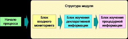 http://bershadskiy.ru/Struktura_modul.png