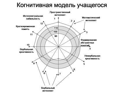 http://bershadskiy.ru/CognitModel.jpg