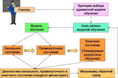 http://bershadskiy.ru/Schematecnol.jpg