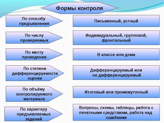 Формы контроля По способу предъявления По числу проверяемых По месту проведен...