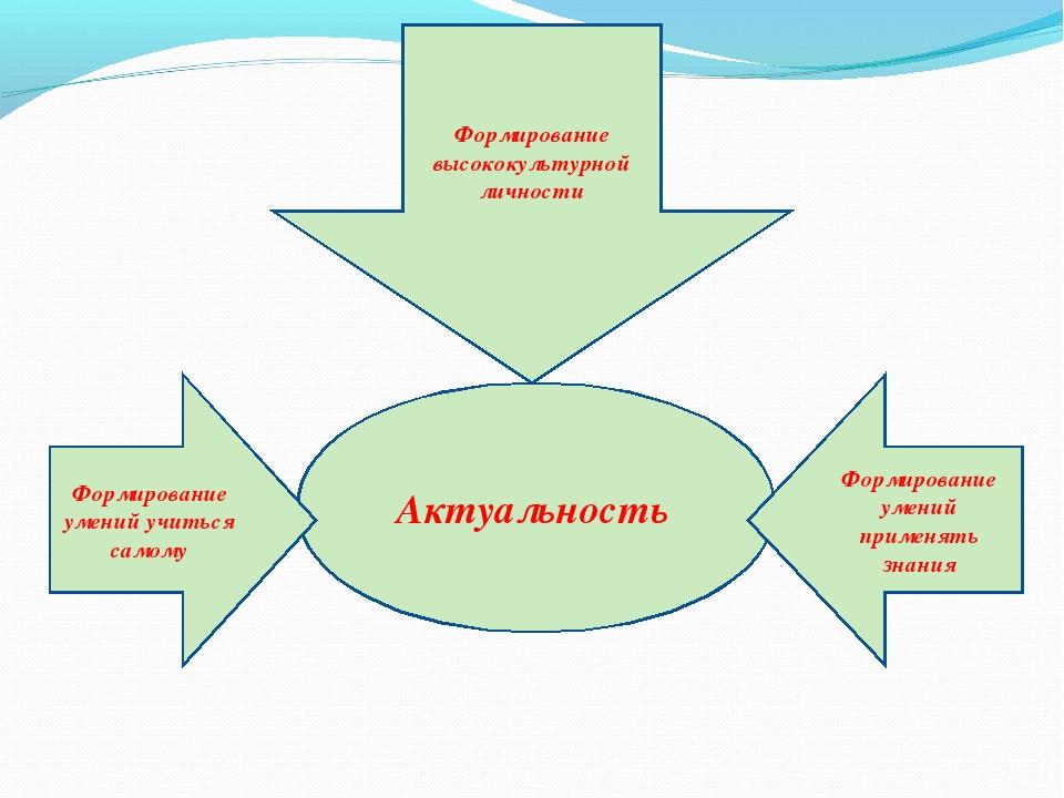 Актуальность Формирование умений учиться самому Формирование высококультурной...