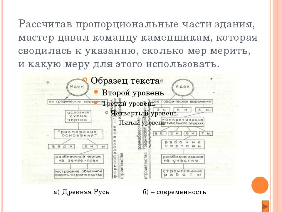 «Золотое сечение» в архитектуре Древней Руси. Математики и историки, архитек...