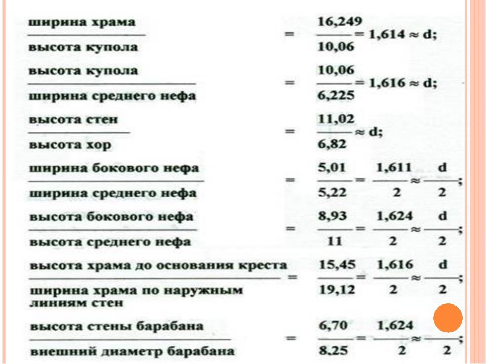 Размеры многих храмов Новгорода также определены в частях и в целом как сораз...