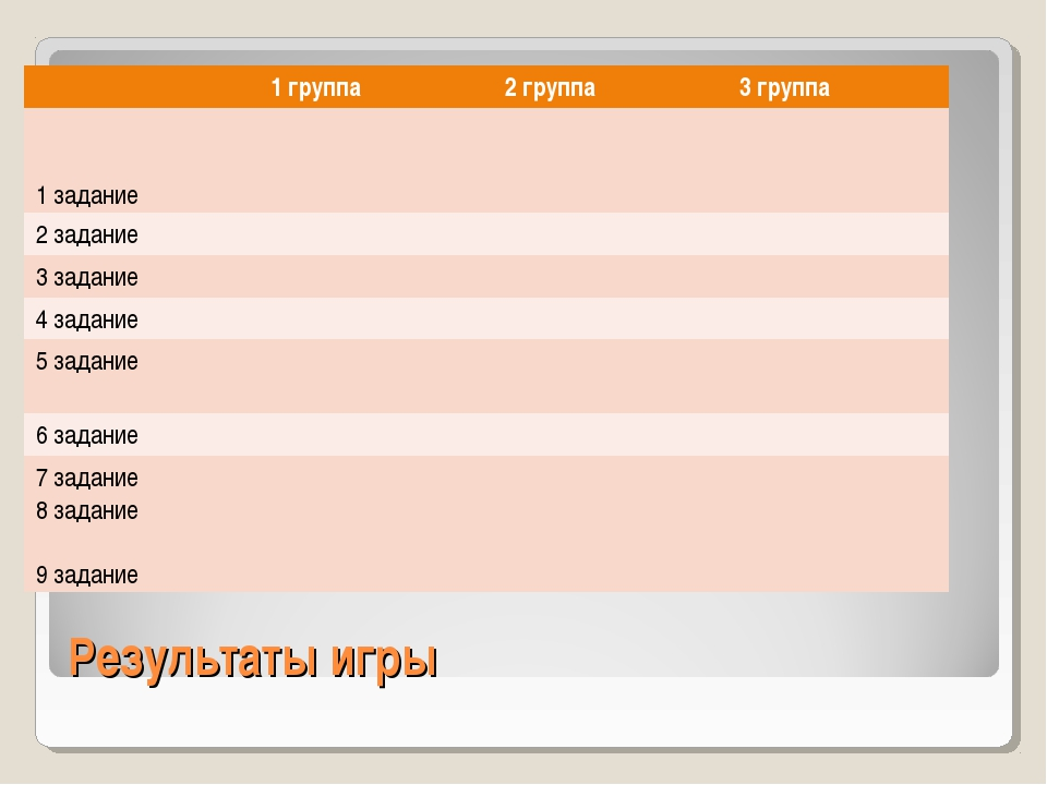 Результаты игры 1 группа2 группа3 группа 1 задание 2 задание 3 задан...
