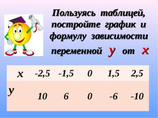 Пользуясь таблицей, постройте график и формулу зависимости переменной у от х