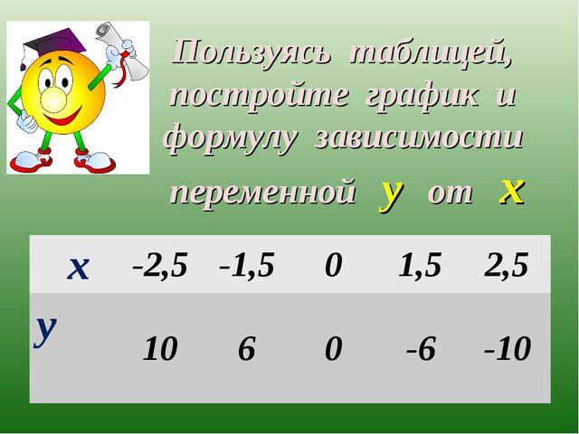 Пользуясь таблицей, постройте график и формулу зависимости переменной у от х...