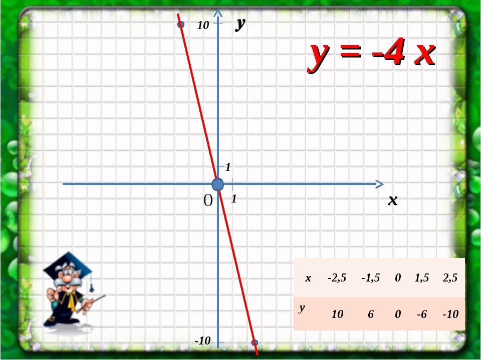у = -4 х х 0 1 1 -10 10 х-2,5-1,501,52,5 у 1060-6-10