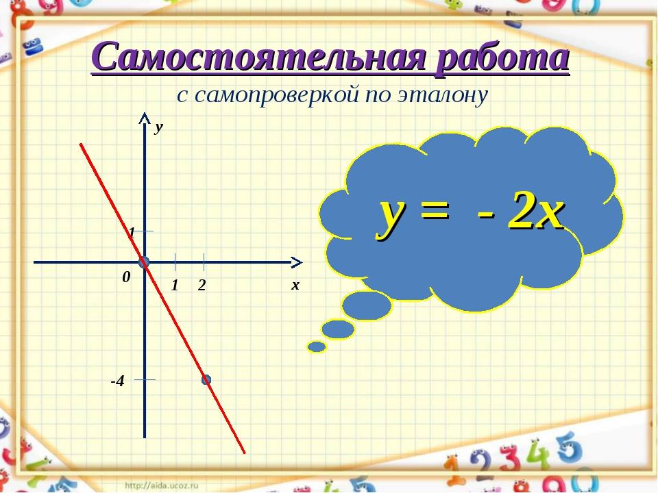 Самостоятельная работа с самопроверкой по эталону у = - 2х 0 у х 1 1 -4 2