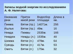 Запасы водной энергии по исследованиям А. Ф. Налетова: Название рекиПриток к