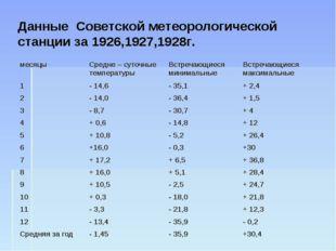 Данные Советской метеорологической станции за 1926,1927,1928г. месяцыСредне