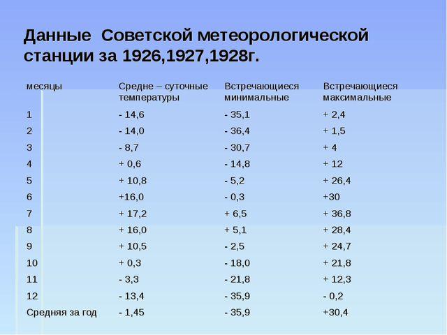 Данные Советской метеорологической станции за 1926,1927,1928г. месяцыСредне...