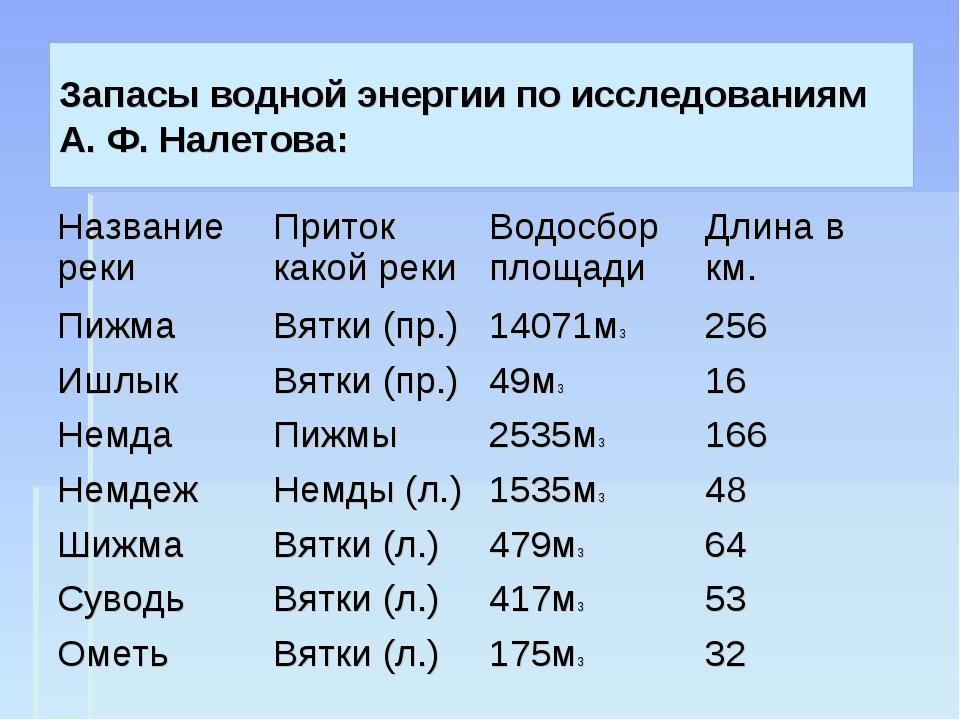 Запасы водной энергии по исследованиям А. Ф. Налетова: Название рекиПриток к...