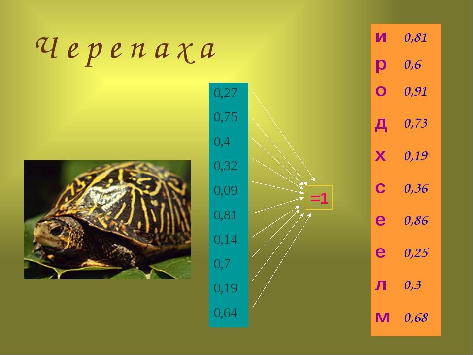 =1 Ч е р е п а х а 0,27 0,75 0,4 0,32 0,09 0,81 0,14 0,7 0,19 0,64 и 0,81 р...
