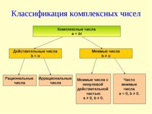 Классификация комплексных чисел Комплексные числа a + bi Действительные числа