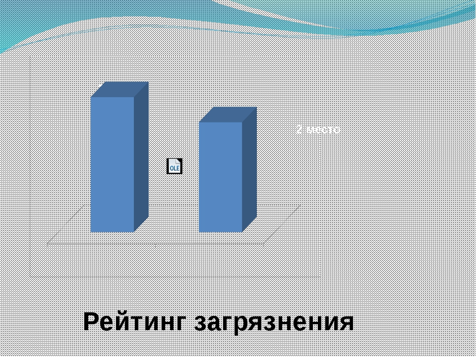Чёрное море Красное море Рейтинг загрязнения 1 место 2 место