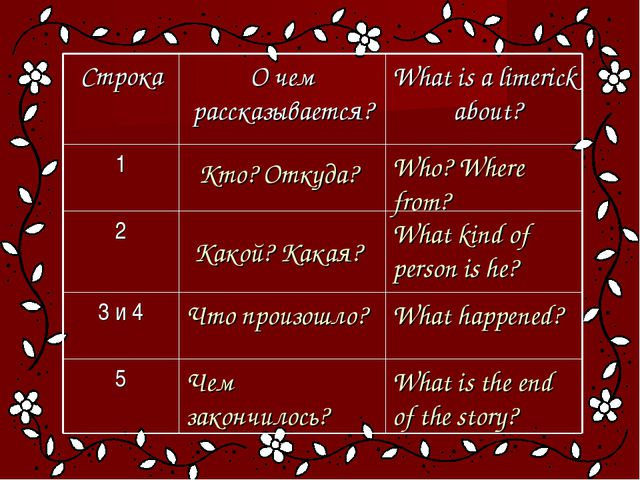 What is the end of the story? Чем закончилось? 5 What happened? Что произошло...