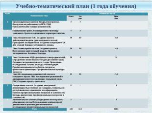 Учебно-тематический план (1 года обучения) № п/п  Наименование темы Количест