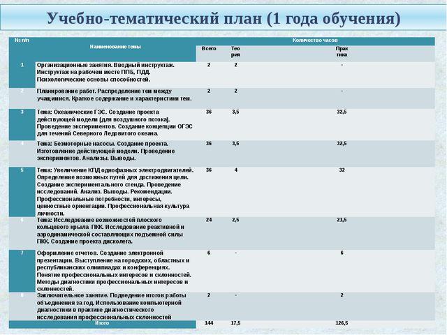 Учебно-тематический план (1 года обучения) № п/п  Наименование темы Количест...