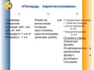 «Площадь параллелограмма». ЗХУ Единицы измерения площади: мм², см², дм², м