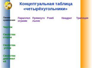 Концептуальная таблица «четырёхугольники» Линия сравнения  Параллелограмм