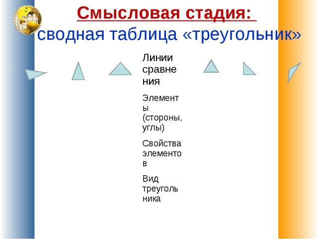 Смысловая стадия: сводная таблица «треугольник»  Линии сравнения Элеме...