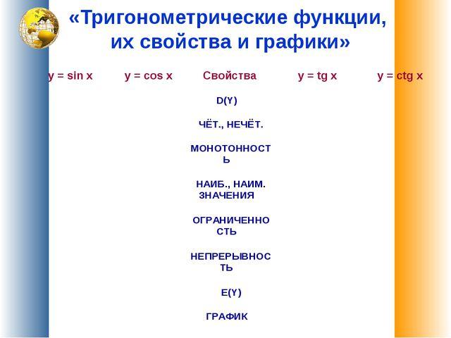 «Тригонометрические функции, их свойства и графики» y = sin x y = cos x Сво...