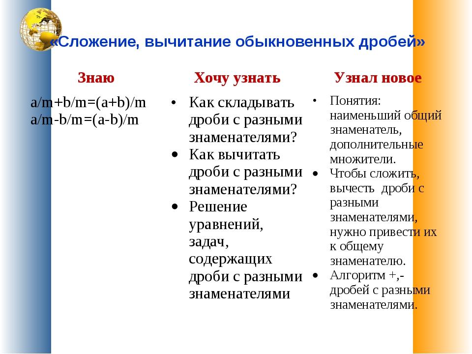«Сложение, вычитание обыкновенных дробей» ЗнаюХочу узнатьУзнал новое а/m+b...