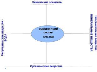 ХИМИЧЕСКИЙ состав КЛЕТКИ Органические вещества Неорганические вещества - ВОД