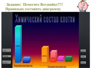 Задание: Помогите Всезнайке??? Правильно составить диаграмму