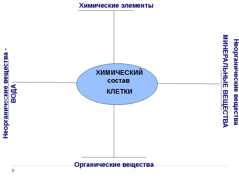 ХИМИЧЕСКИЙ состав КЛЕТКИ Органические вещества Неорганические вещества - ВОД...
