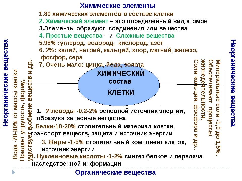 ХИМИЧЕСКИЙ состав КЛЕТКИ Органические вещества Неорганические вещества Неорг...