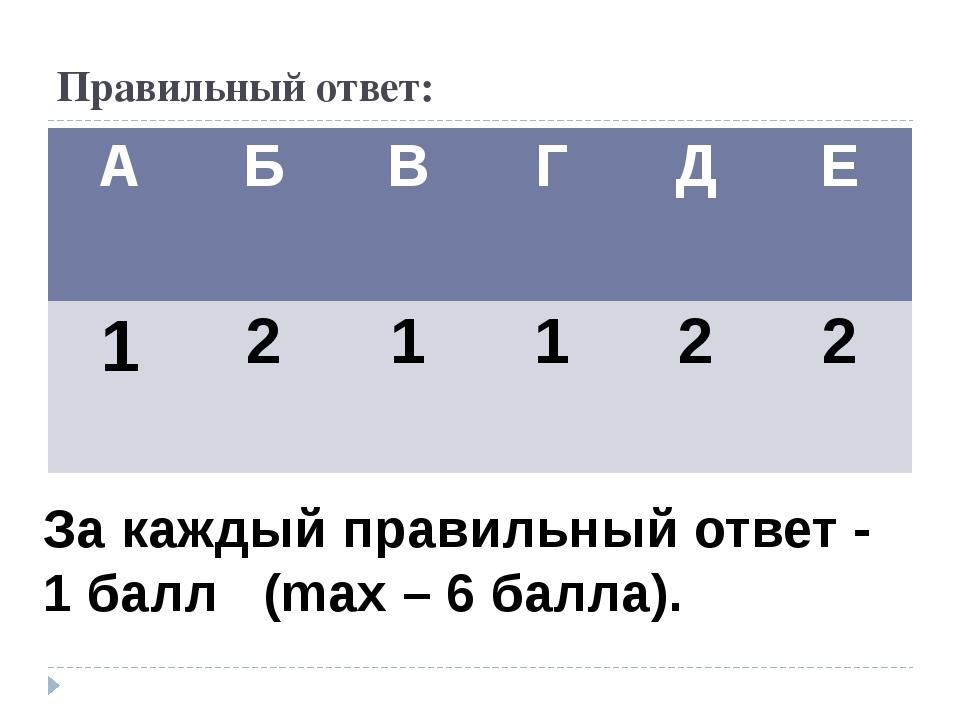 Правильный ответ: За каждый правильный ответ - 1 балл (mах – 6 балла). А Б В...