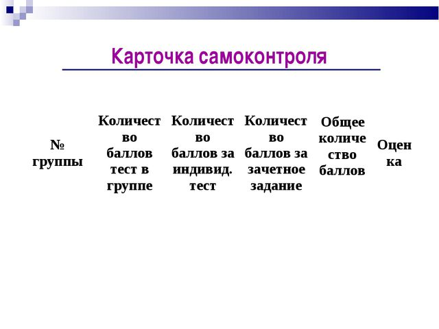 Карточка самоконтроля № группыКоличество баллов тест в группеКоличество бал...