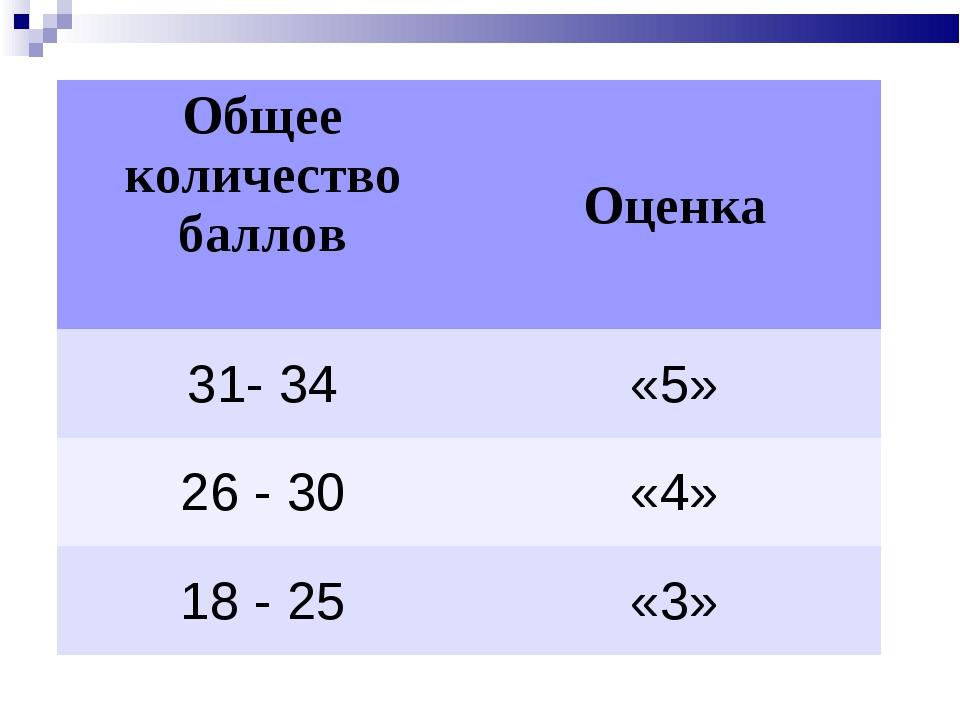 Общее количество балловОценка 31- 34«5» 26 - 30«4» 18 - 25«3»