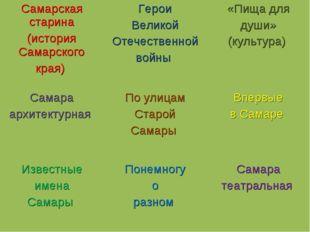 Самарская старина (история Самарского края) Герои Великой Отечественной войн