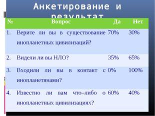 Анкетирование и результат №ВопросДаНет 1.Верите ли вы в существование ино
