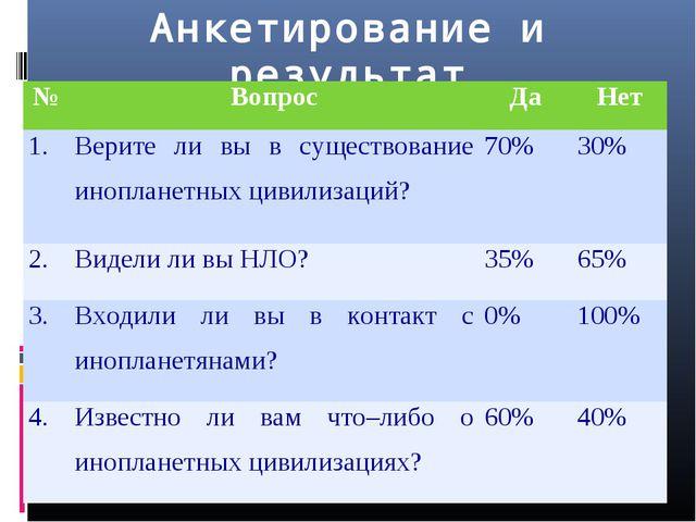 Анкетирование и результат №ВопросДаНет 1.Верите ли вы в существование ино...