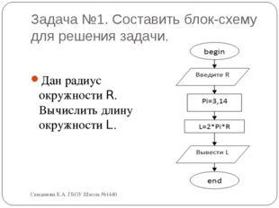 Задача №1. Составить блок-схему для решения задачи. Дан радиус окружности R.