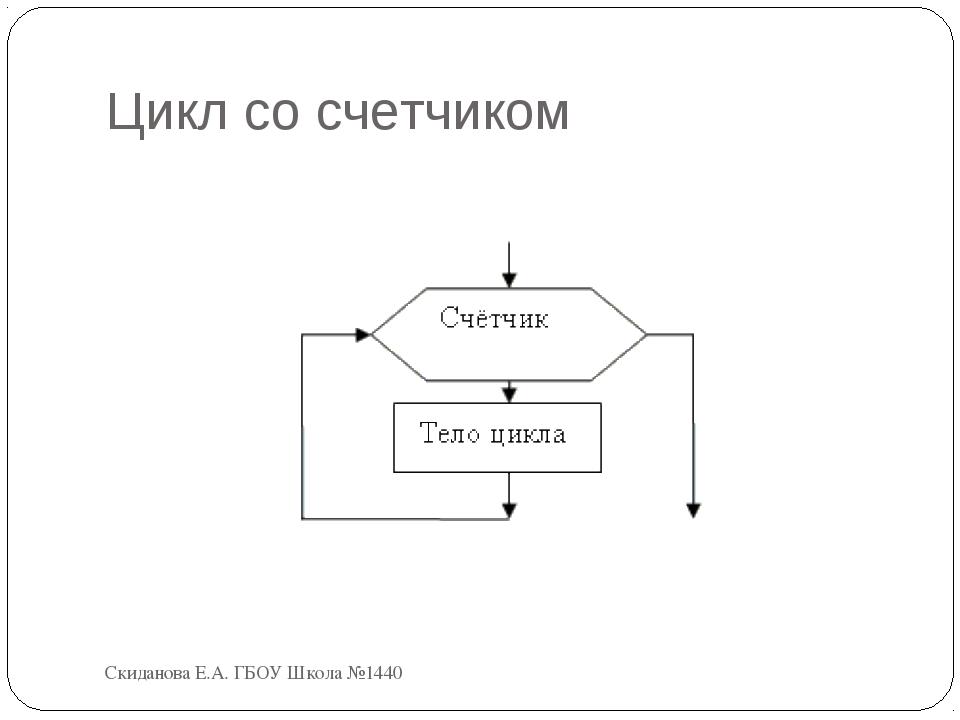 Цикл со счетчиком Скиданова Е.А. ГБОУ Школа №1440 Скиданова Е.А. ГБОУ Школа №...