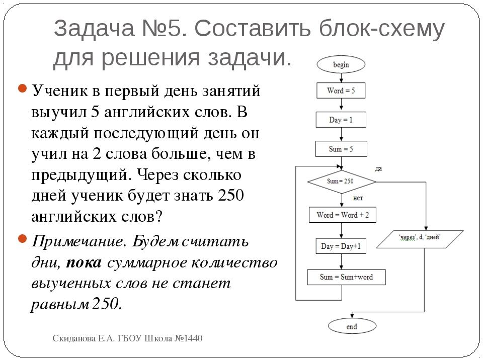 Задача №5. Составить блок-схему для решения задачи. Ученик в первый день заня...