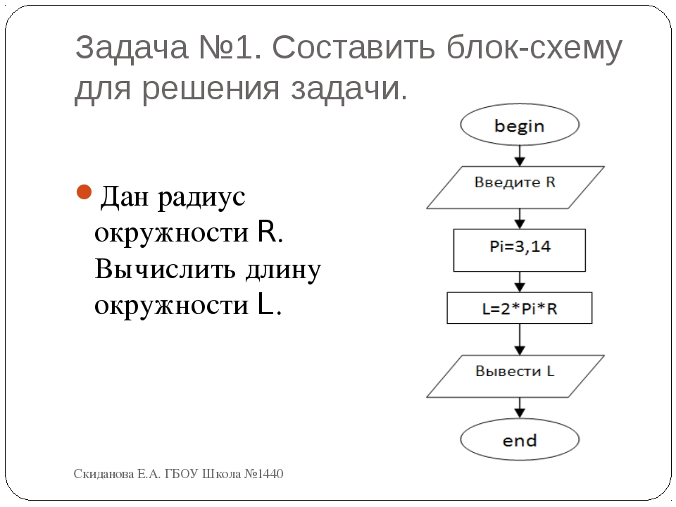 Задача №1. Составить блок-схему для решения задачи. Дан радиус окружности R....